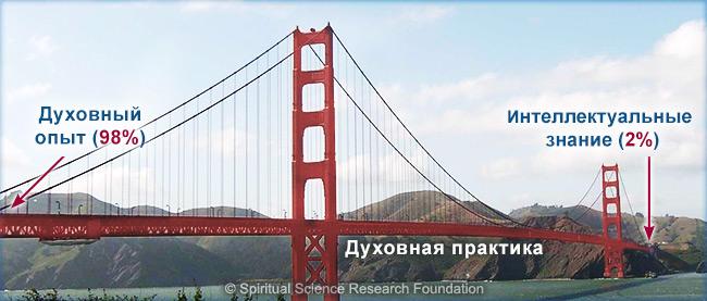 RUSS_spiritual-practice-bridge