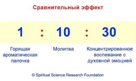 2-RUSS_Incense-prayer-chanting