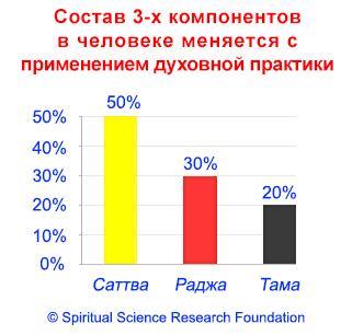 2-RUSS_Sattva-Raja-Tama-Chart