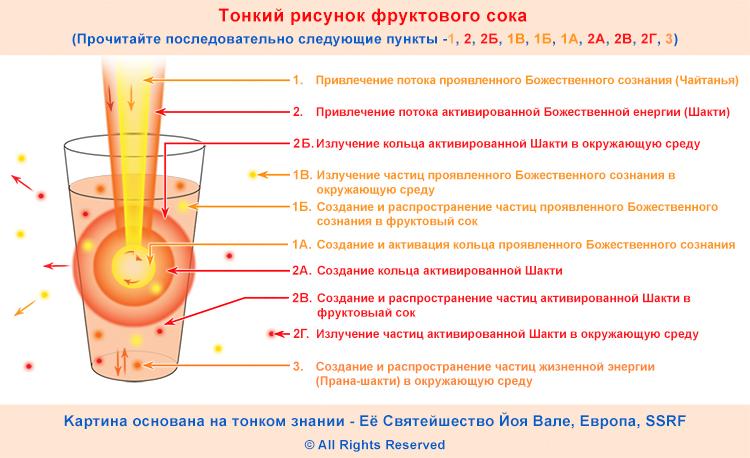 2 RUSS The spiritual effect of fruit juice