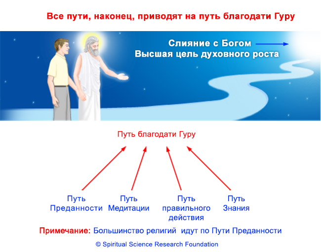RUSS_All paths lead to Guru