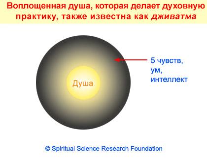 2-russ-jivatma2