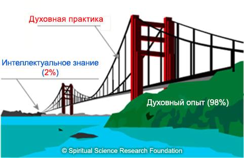 4-russ_spiritual-intellectual