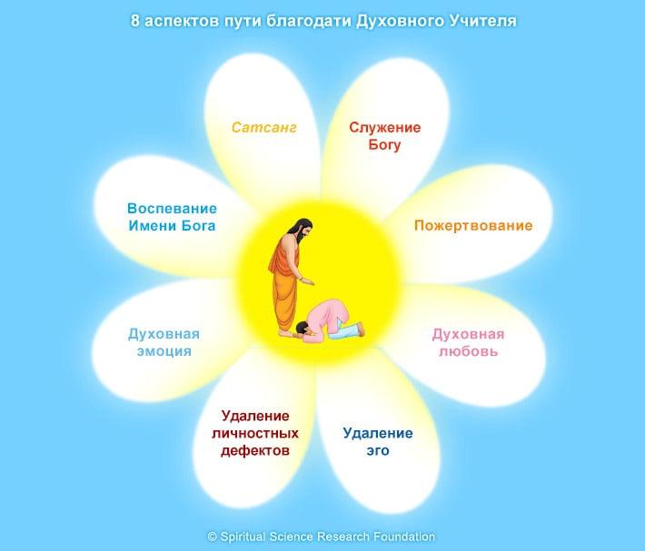 2-rus-guru-grace-8-aspects