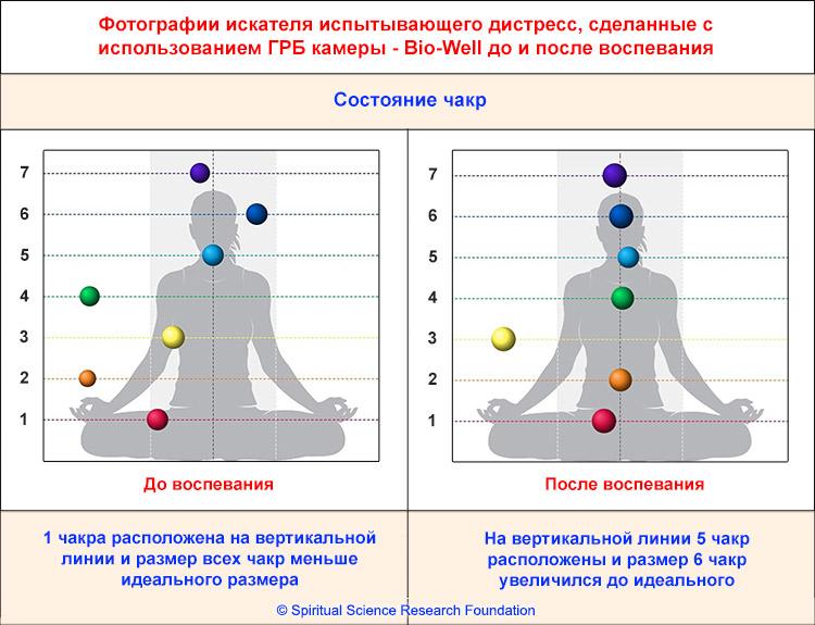 Эффект воспевания в духовно чистой среде
