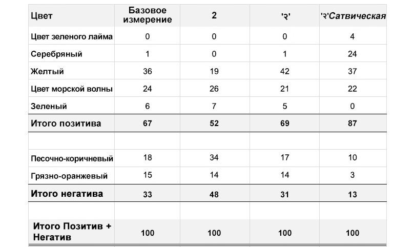Сравнение цифр в языках и влияние шрифтов