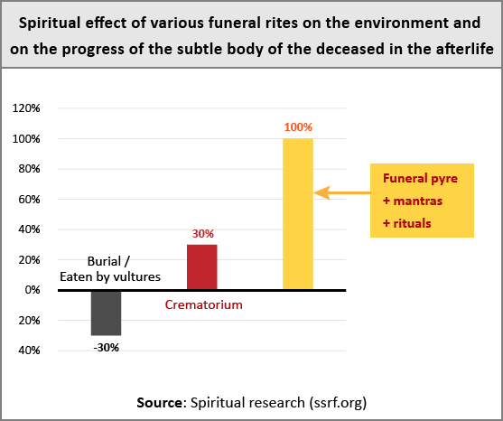 Pros and cons of various funerals - burials, crematoriums, funeral pyres