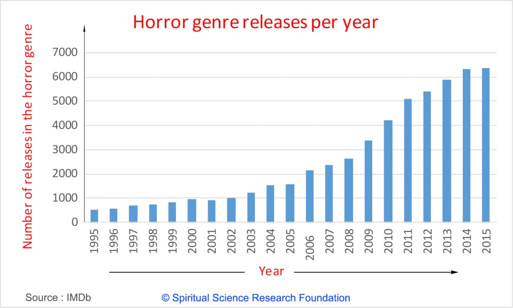 Negative effects of the increase in horror movies made