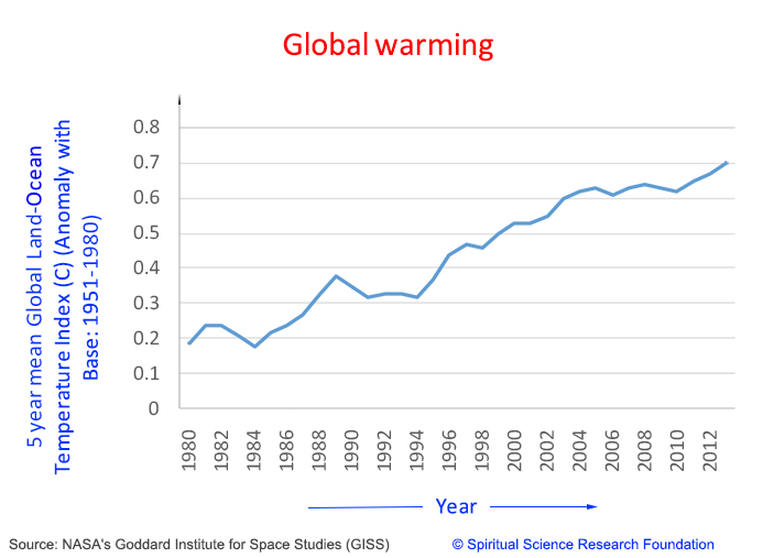 global-warming-graph