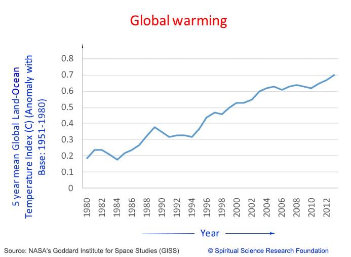 global-warming-graph