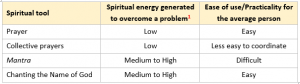 Table on spiritual tools to overcome problems