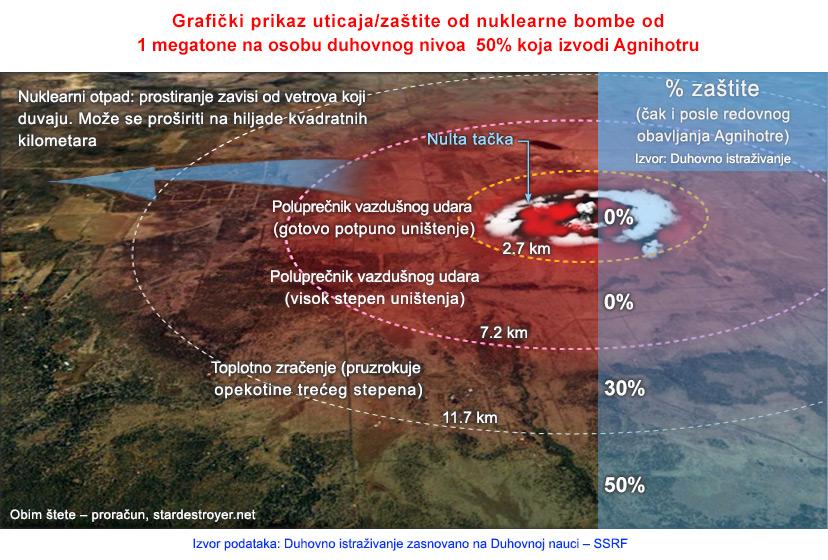 2-SERB-Nuclear-radiation-and-Agnihotra