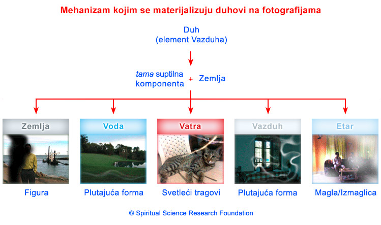SERB_ghost-photo-materialisation-chart