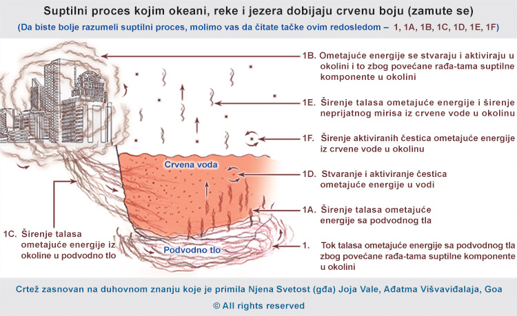 Zašto reke, kiše, jezera i mora dobijaju crvenu boju