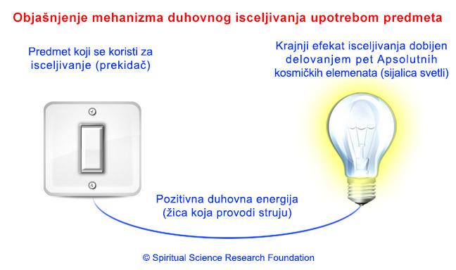 2-SERB-sattvikta_in_objects_and_bulb