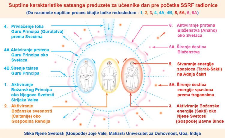 Duhovne vibracije iz duhovne radionice SSRF