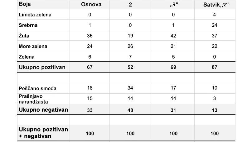 Upoređivanje brojeva na jezicima i efekat fontova
