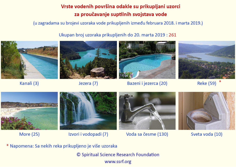 Studija i analiza vode i njenih suptilnih svojstava