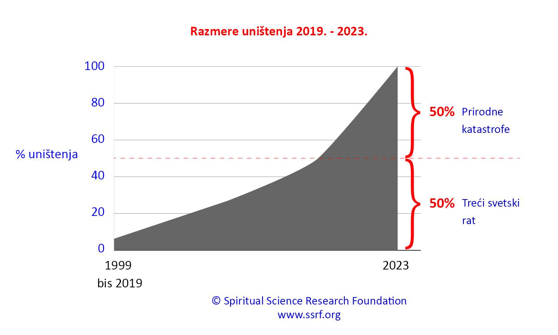 Klimatske promene najnovije informacije - uzroci i rešenja