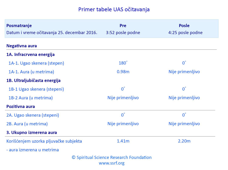 Informacije o univerzalnom skeneru aure (UAS)