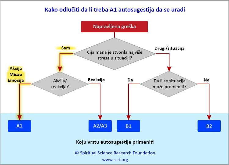 A1 tehnika autosugestija