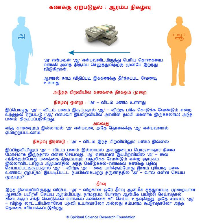 கர்மாவும் கொடுக்கல்-வாங்கல் கணக்கு வழக்கும்
