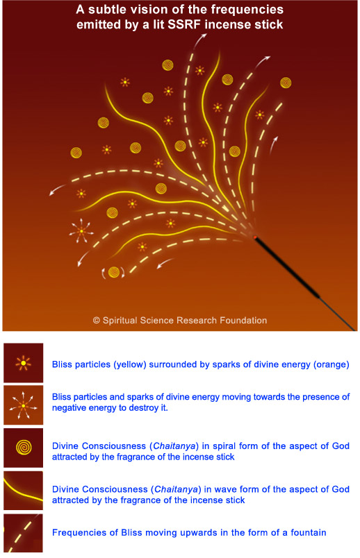 SSRF incense sticks - subtle vision of its frequencies