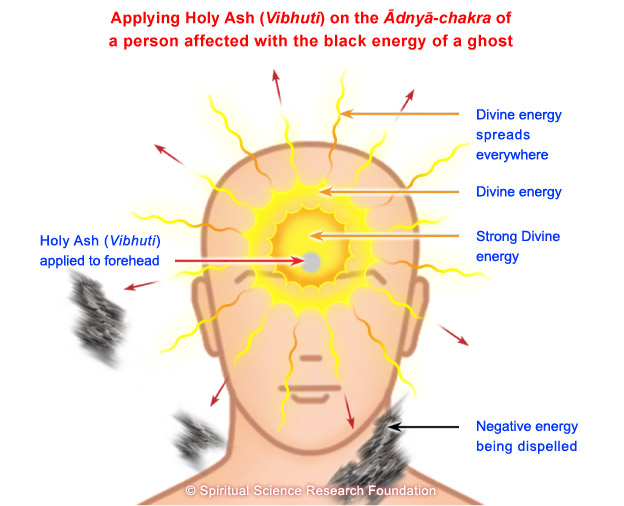 Vibhuti - effect when applied on Adnya chakra
