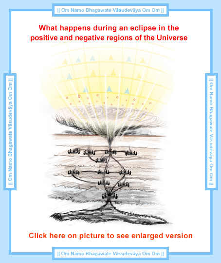 What happens during solar or lunar eclipses
