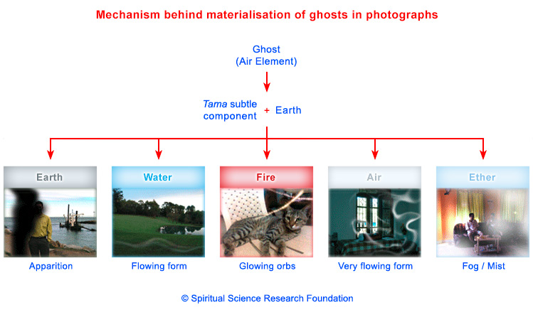Ghost photo - Mechanism behind materialisation of ghosts in photographs