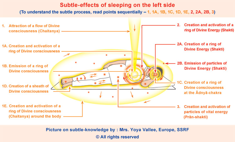 Sleeping posture on the left side - effect