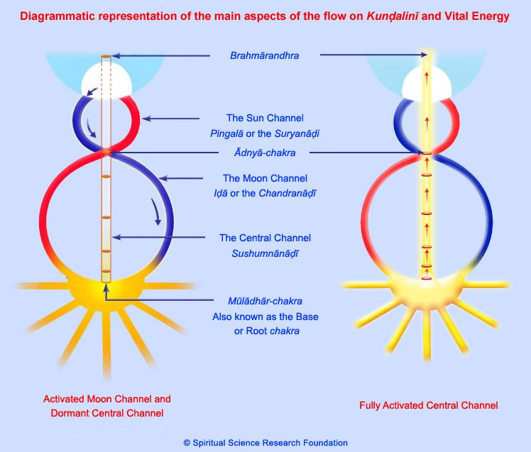 Kundalini ébredés és az életenergia
