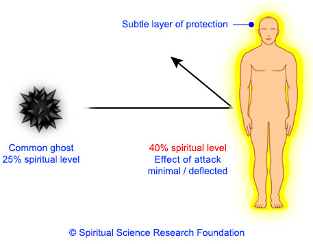 Effect of attack if person is at 40% and ghost is at 25% level
