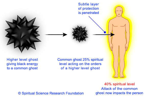 Effect of attack if the common ghost is given black energy by a higher level negative energy