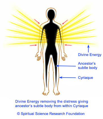 Divine energy removing the distress giving ancestor's subtle body
