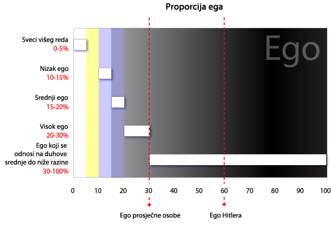 Proportion of ego