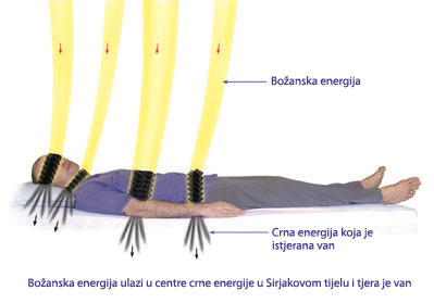 Divine energy going to the centres of black energy and driving it away