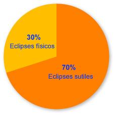 Eclipse de sol o de luna - físico y sutil