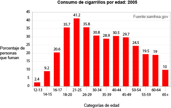 Statistics cigarette smoking by age