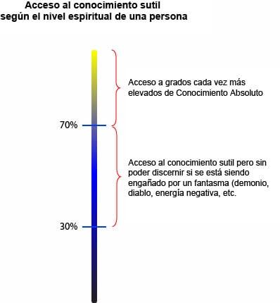 El sexto sentido y el acceso al Conociminto Sutil según el nivel espiritual