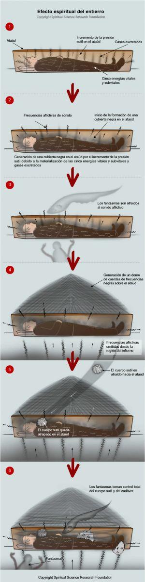 Cuales son las perspectivas del entierro o la cremación SPA_Burial-2-1