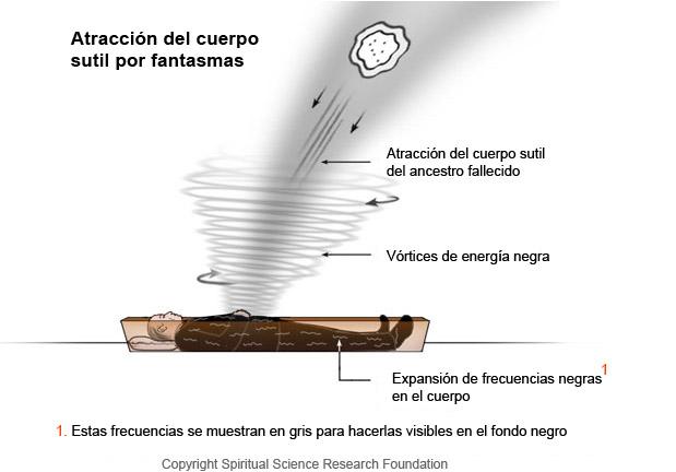 Cuales son las perspectivas del entierro o la cremación SPA_Pulling-subtle-body
