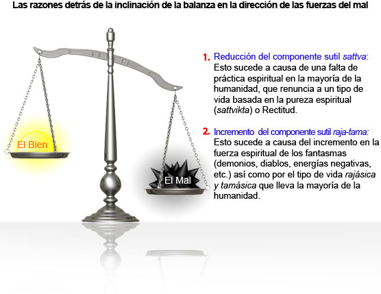 Reasons behind the tilting of the balance in the direction of the evil forces