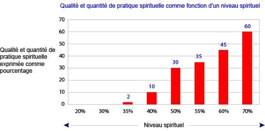 Quantité de pratique spirituel - Faire une pratique spirituelle quotidiennement