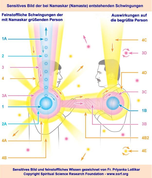feinstoffliche, spirituelle Schwingungen, die bei Namaskar und Namaste entstehen, positive Wirkung von Namaste und Namaskar