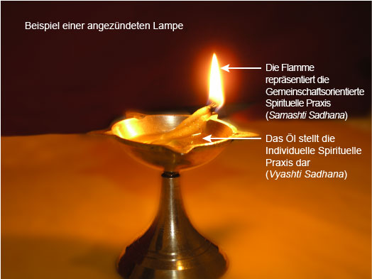 Analogy of a lamp where the oil is individual and the flame collective spiritual practice