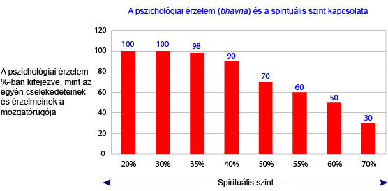 Psychological emotion as a function of spiritual level