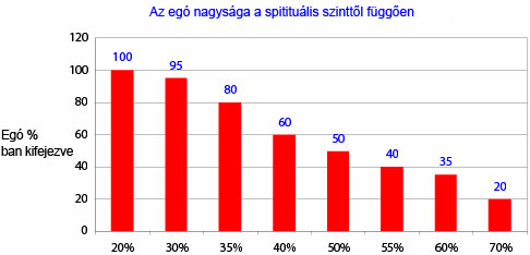 Amount of ego as a function of spiritual level