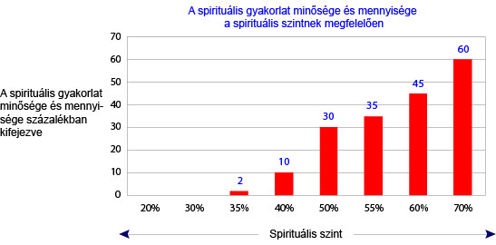 Quality and quantity of spiritual practice as a function of spiritual level