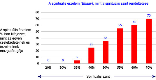 Spiritual emotion as a function of spiritual level